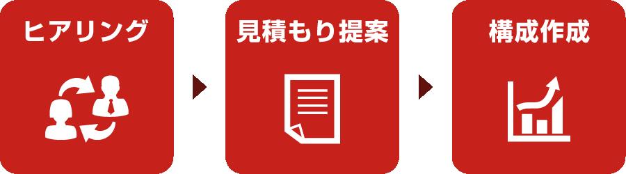 ヒアリング/見積もり提案/構成作成