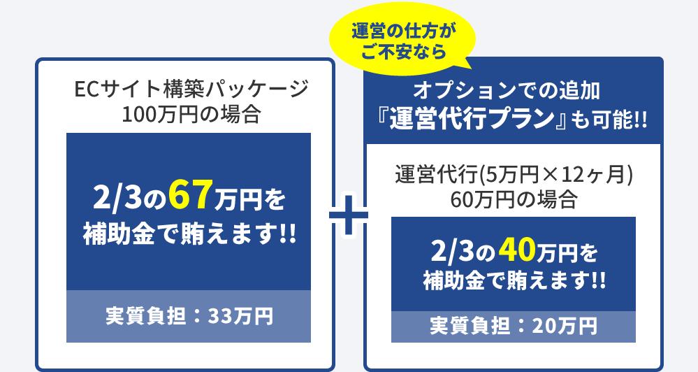 ECサイト構築パッケージ100万円の場合のIT導入補助金を活用した場合、2/3の67万円が補助金で賄えます。また、月額5万円の運用代行プラン12カ月なら2/3の40万円を賄えます。